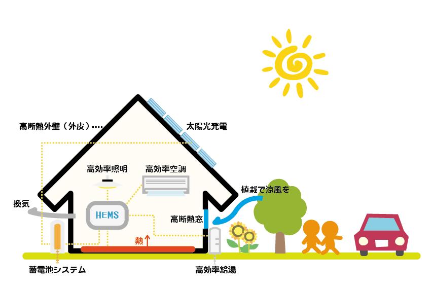 ZEHのイメージ図(田村産業株式会社)