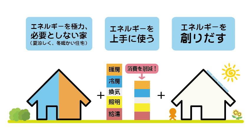 ZEHとは、「快適な室内環境」と「年間で消費する住宅のエネルギー量が正味で概ねゼロ以下」を同時に実現する住宅