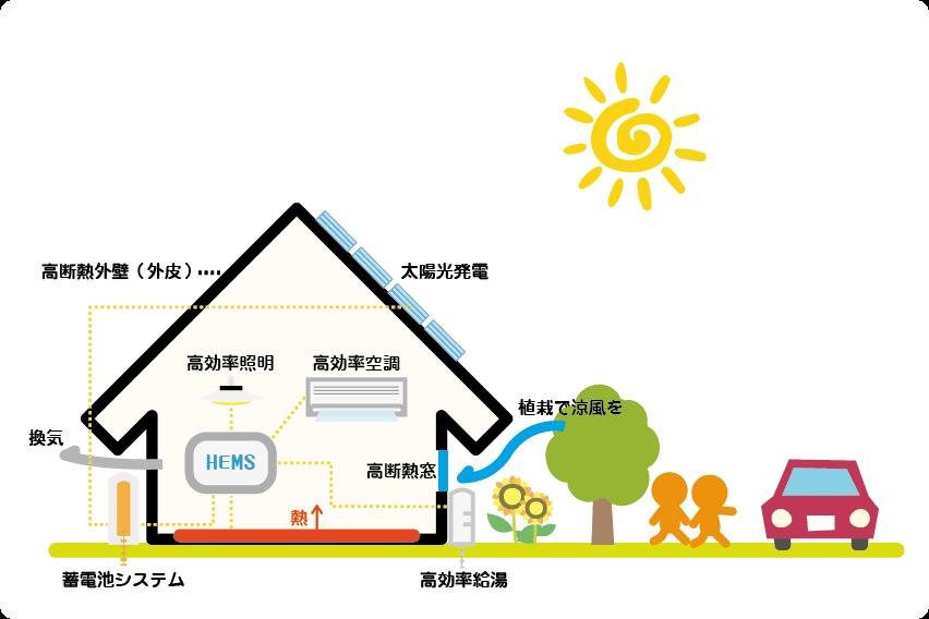 ZEHの家イメージ図(田村産業株式会社)