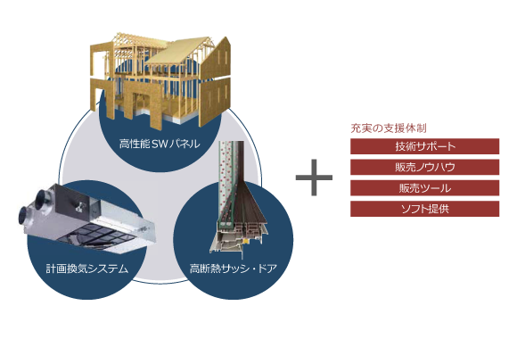 SW工法2(田村市の新築住宅・注文住宅・リフォーム、田村産業株式会社)