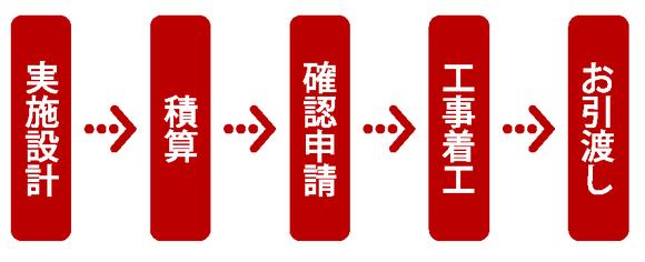Step5当社実施設計へ引き継ぎ