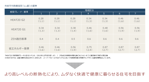 SW工法ZEH2(田村市の新築住宅・注文住宅・リフォーム、田村産業株式会社)