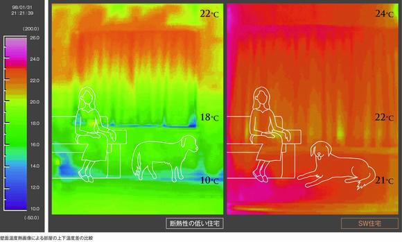 温熱環境SW工法(田村産業の高性能住宅)