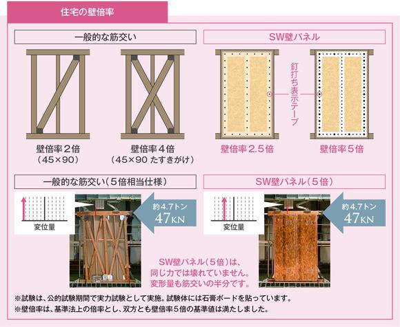 災害への備えSW工法(田村産業の高性能住宅)