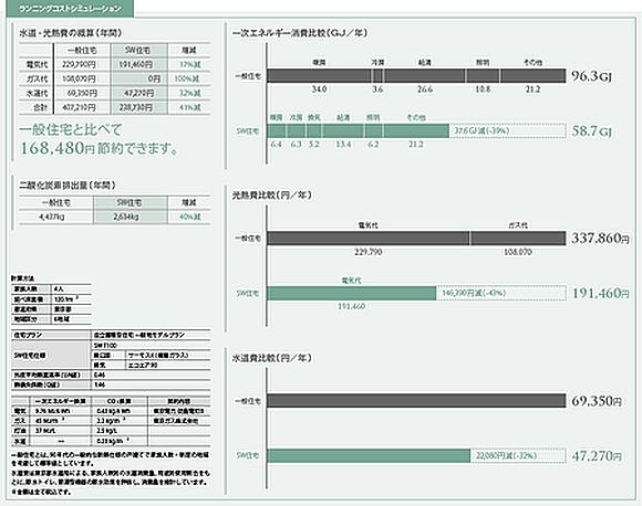 スーパーウォールの家なら16万円以上の水道・光熱費を節約(田村産業の高性能住宅)