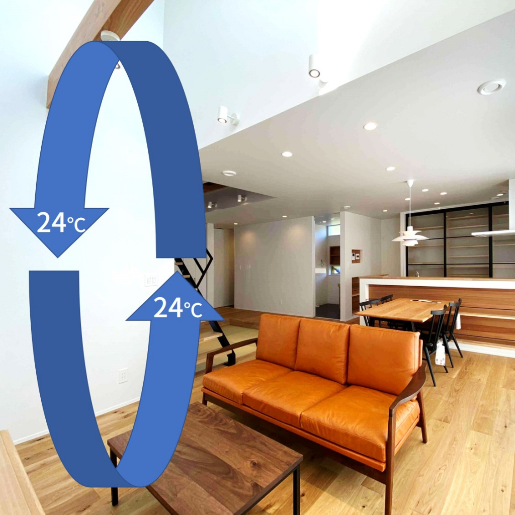 室内の空気を循環させて、温度を均一に