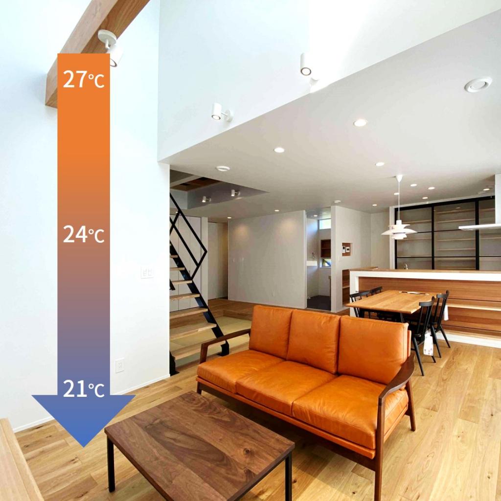 冷房使用時の室内温度差