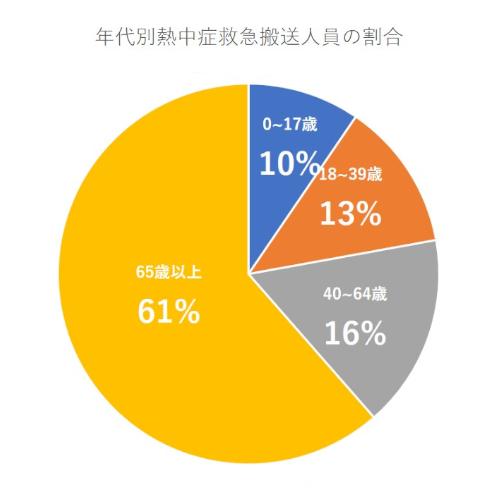 年代別熱中症救急搬送人員の割合