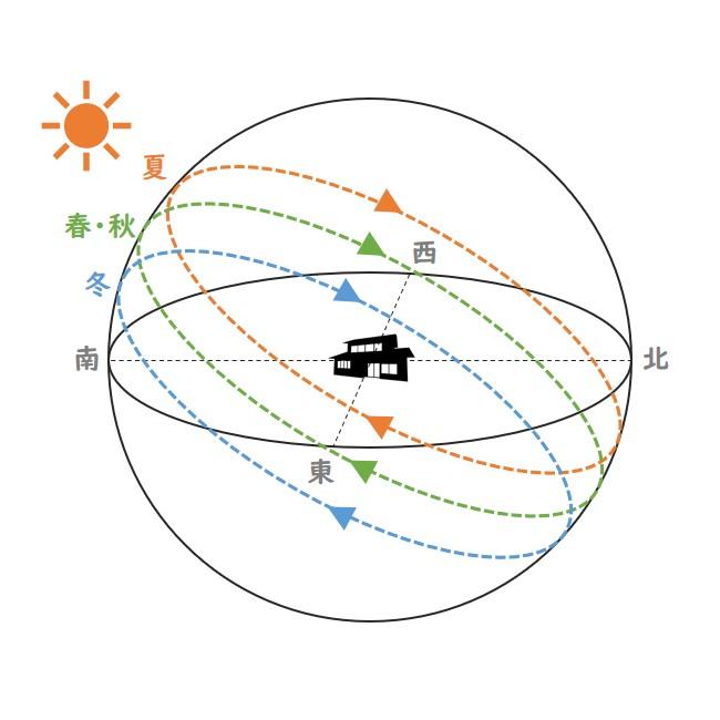 太陽の動きや位置の関係