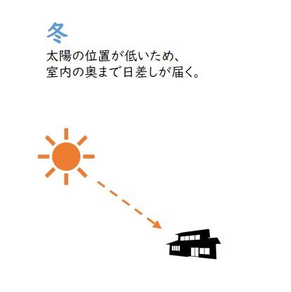 冬の太陽の位置と差し込む日差し