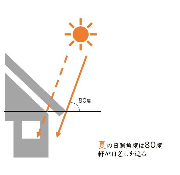 軒と夏の日照角度の関係