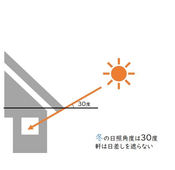 軒と冬の日照角度の関係