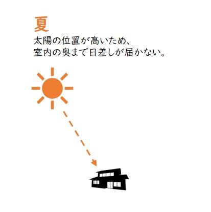 夏の太陽の位置と差し込む日差し